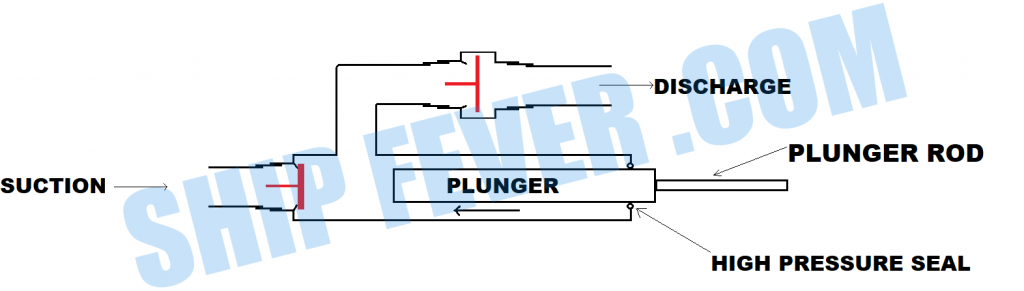 An Impressive Guide On Type of Pumps On Ship