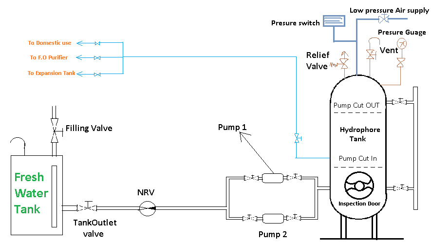 fresh water hydrophore system in ship