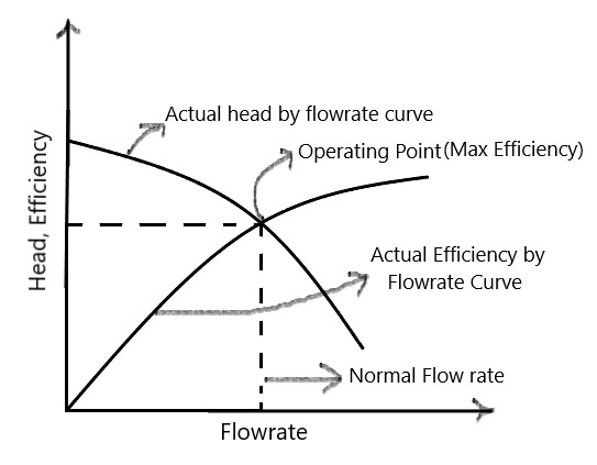 centrifugal pumps efficiency graph
