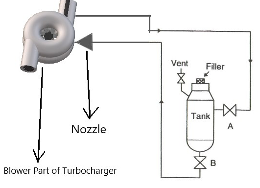 Turbocharger - Function, Construction And Working