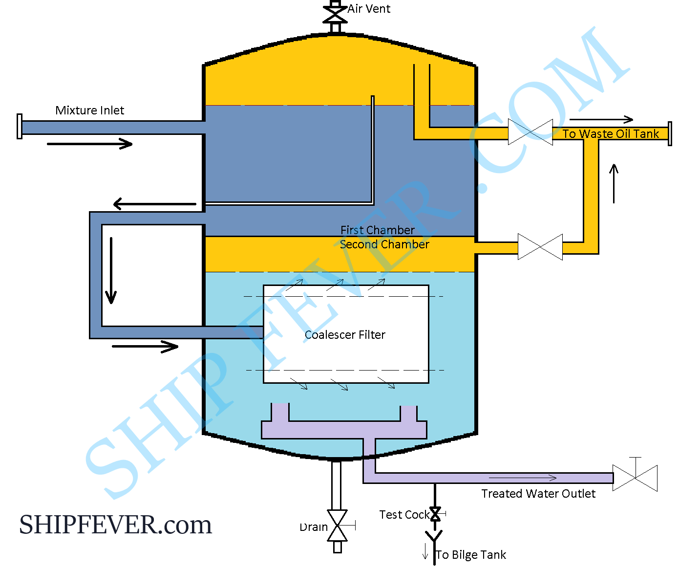 OWS ( Oily water seperator ) - Marpol annex 1