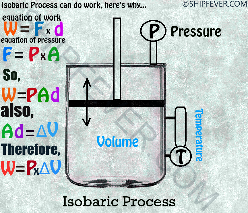 Isobaric Process Explained