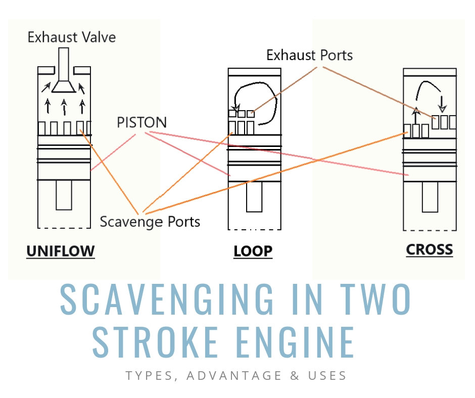 Scavenging In Two Stroke Engine and its types