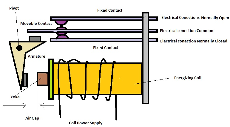 Different Components Of Electromechanical Relay