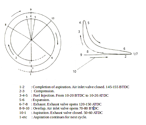 Timing Diagram f four stroke engine