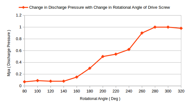 screw pump discharge pressure vs rotational angle