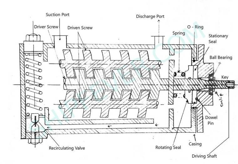 screw pump parts and function
