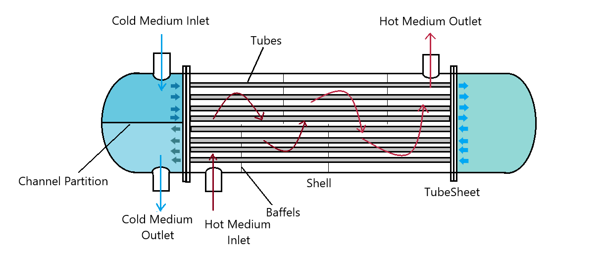 Shell and Tube Heat Exchanger Basic Construction