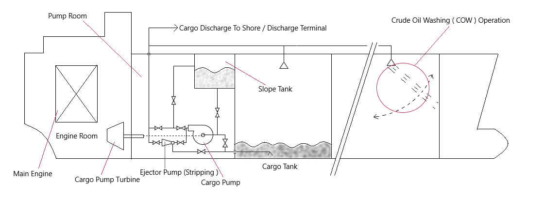 cargo oil pump discharge