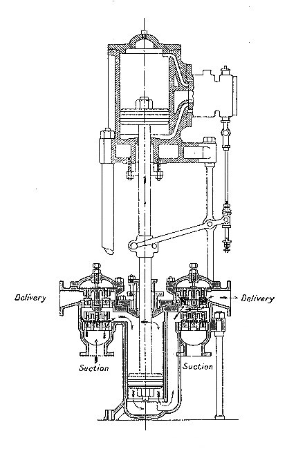 reciprocating Pump - Cargo oil pump types