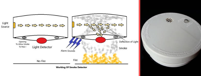 Fire Detector Type; Smoke detector working explained