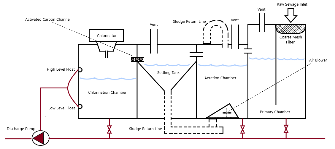 Design Of Sewage Plants Used On Board Ship