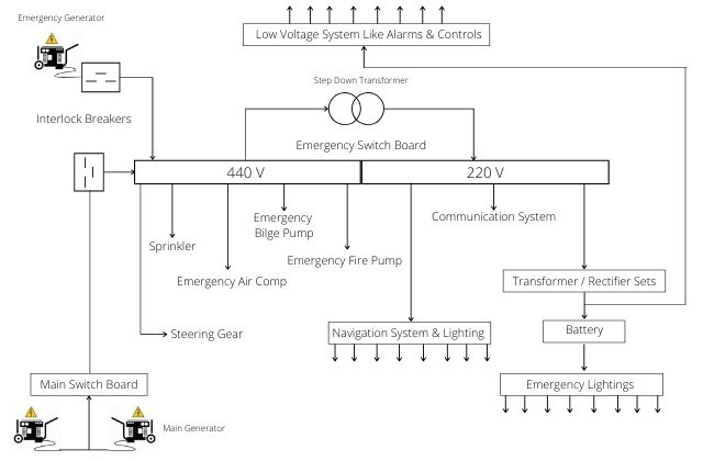 What is The Purpose of Emergency Generator?