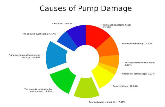 cause of centrifugal pump damage